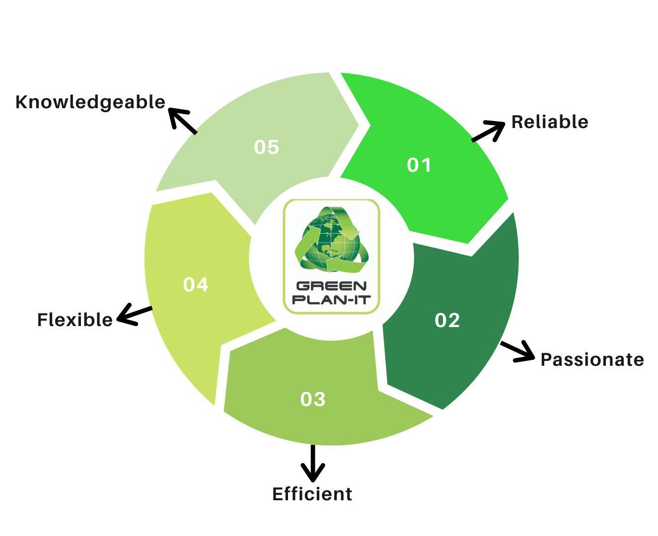 Green-Plan-It
